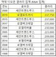 디오픈 입장권 판매 23만7750명 역대 2위