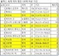 [랭킹 브리핑] 가르시아 32위, 고진영 20주간 1위